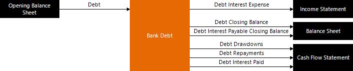 Training - Financial Modeling - Annual Forecast Model - Debt