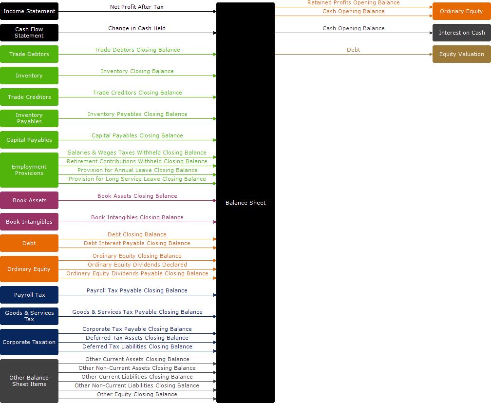 modules guide balance sheet modano
