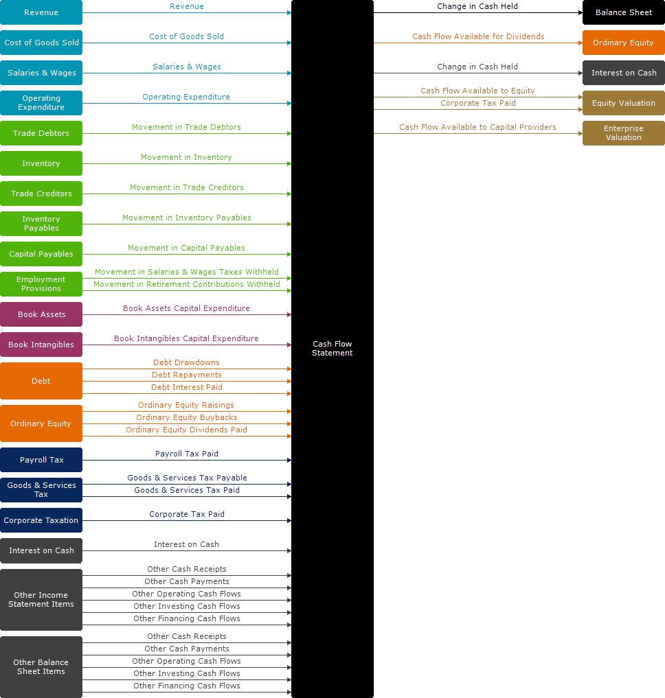 modules guide cash flow statement modano