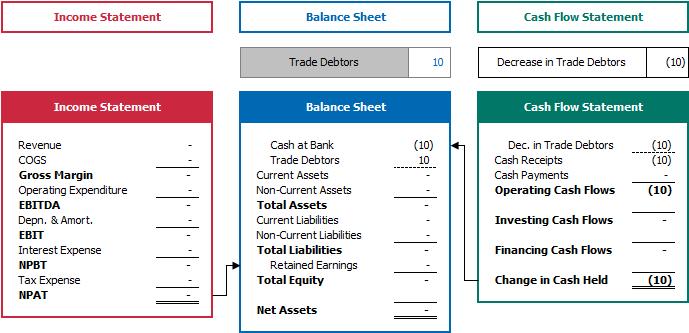 Modules Guide - Debtors - Examples | Modano